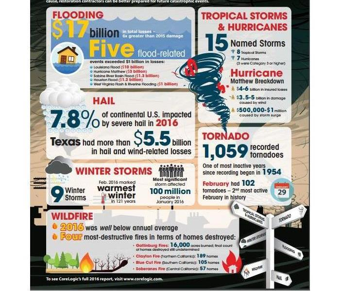 Storm Damage 2016 storm damage costs at a glance.